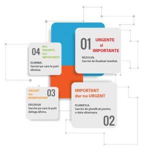 3 tehnici simple pentru managementul timpului - metoda eisenhower